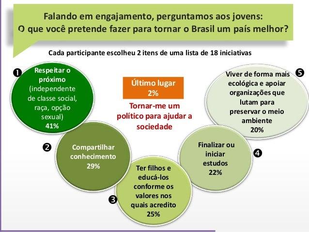 Falando em engajamento, perguntamos aos jovens: O que você pretende fazer para tornar o Brasil um país melhor? Cada partic...