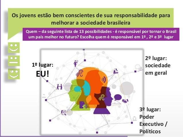 Os jovens estão bem conscientes de sua responsabilidade para melhorar a sociedade brasileira Quem – da seguinte lista de 1...