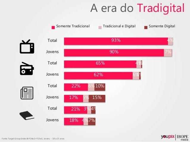 A era do Tradigital 18% 21% 17% 22% 62% 65% 90% 93% 4% 3% 5% 6% 6% 4% 7% 4% 7% 4% 15% 10% 1% 1% Somente Tradicional Tradic...