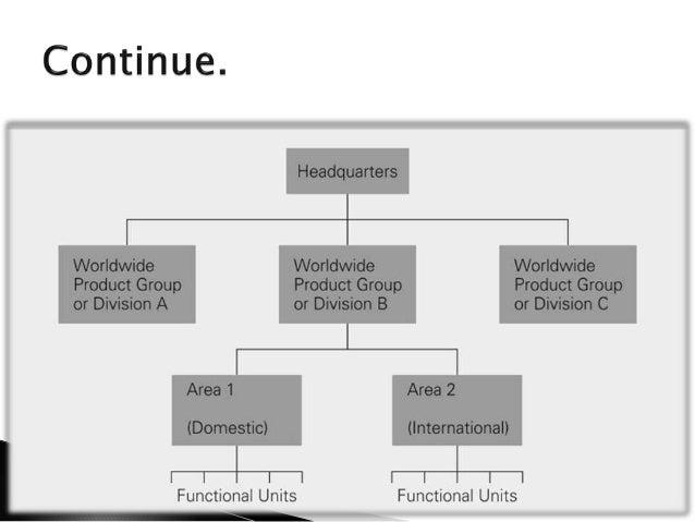 Organization Architecture