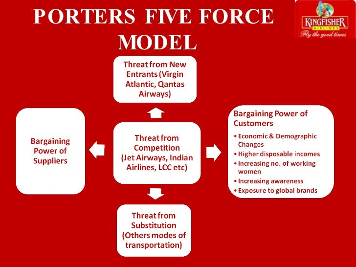 Porter's Five Forces Model of Airline Industry–Virgin Atlantic
