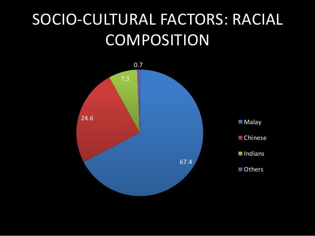 SOCIO-CULTURAL FACTORS: RELIGION  61.3  19.8  9.2  6.3  1.7 0.7  1  Islam  Buddhism  Christianity  Hinduism  Others  Athei...