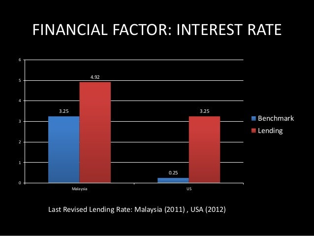 FINANCIAL FACTOR: PAYMENT SYSTEM  • Streamlined interbank transfer via MEPS –  Malaysia Electronics Payment System  • MEPS...