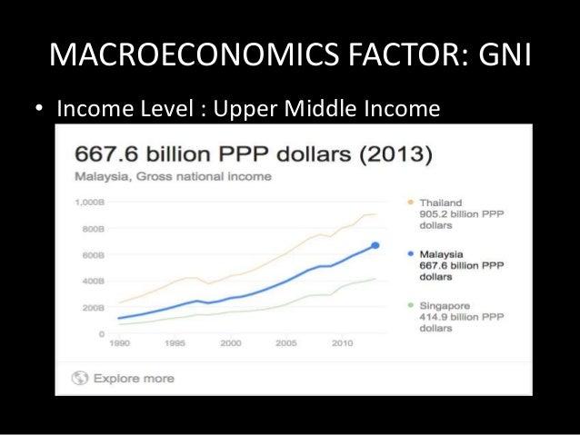 MACROECONOMIC FACTOR: GDP