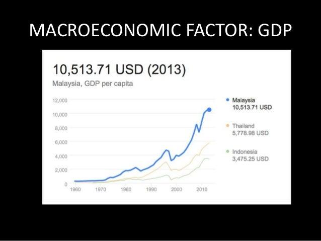 MACROECONOMIC FACTOR:  CONSUMER PRICE INFLATION