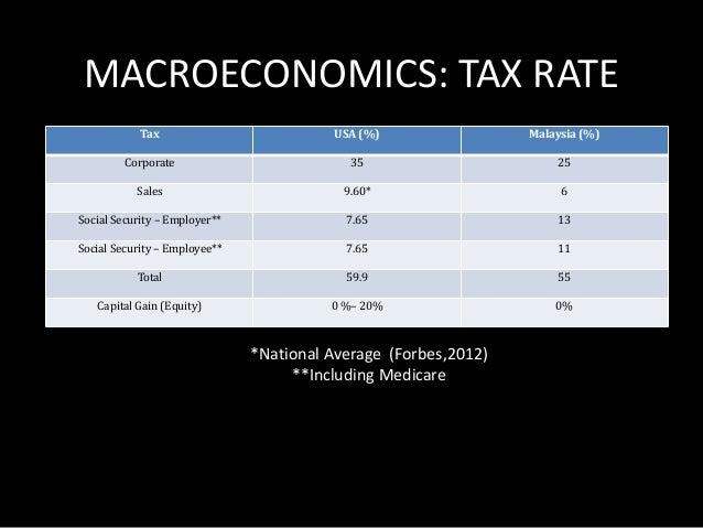 MACROECONOMIC FACTORS: EASE OF  DOING BUSINESS  World Bank, 2014