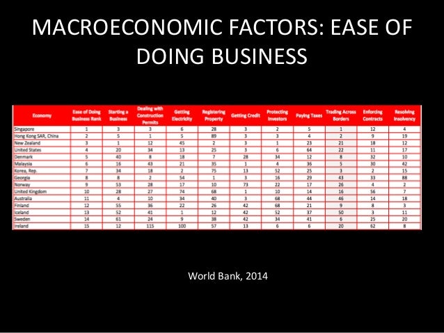 MACROECONOMIC FACTOR:  SIGNIFICANCE  Overall, firms does not face too much challenge  since the factors such as tax rate, ...
