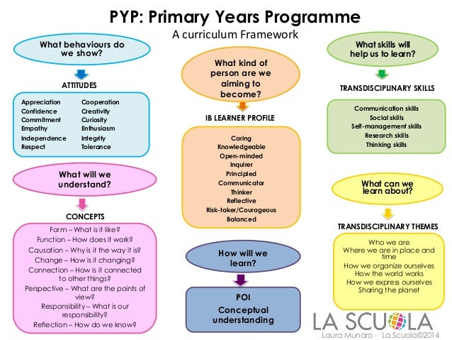 inquiry based learning lesson plan template - ib pyp lesson plan template postbertyl