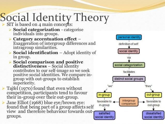 social identity theory essay This is a compulsory theory so everyone learns it and the examiner will expect you to know it in detail while the exam could ask general questions about the theory's.