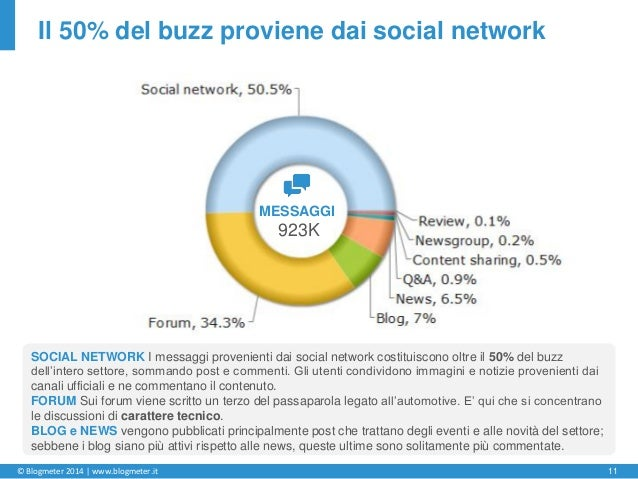 © Blogmeter 2014 | www.blogmeter.it 11 Il 50% del buzz proviene dai social network MESSAGGI 923K SOCIAL NETWORK I messaggi...
