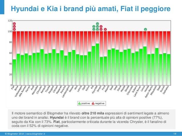 © Blogmeter 2014 | www.blogmeter.it 14 Hyundai e Kia i brand più amati, Fiat il peggiore Il motore semantico di Blogmeter ...