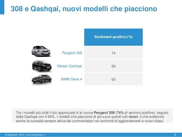 © Blogmeter 2014 | www.blogmeter.it 15 308 e Qashqai, nuovi modelli che piacciono Tra i modelli più citati il più apprezza...
