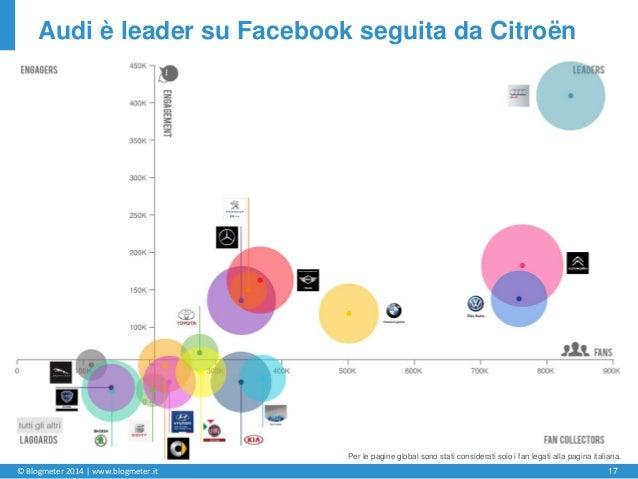 © Blogmeter 2014 | www.blogmeter.it 17 Audi è leader su Facebook seguita da Citroën Il punto di origine è la media di tutt...
