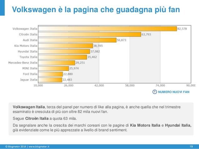 © Blogmeter 2014 | www.blogmeter.it 19 Volkswagen è la pagina che guadagna più fan Volkswagen Italia, terza del panel per ...