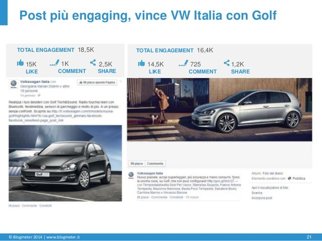 © Blogmeter 2014 | www.blogmeter.it 21 Post più engaging, vince VW Italia con Golf 15K LIKE 1K COMMENT 2,5K SHARE TOTAL EN...