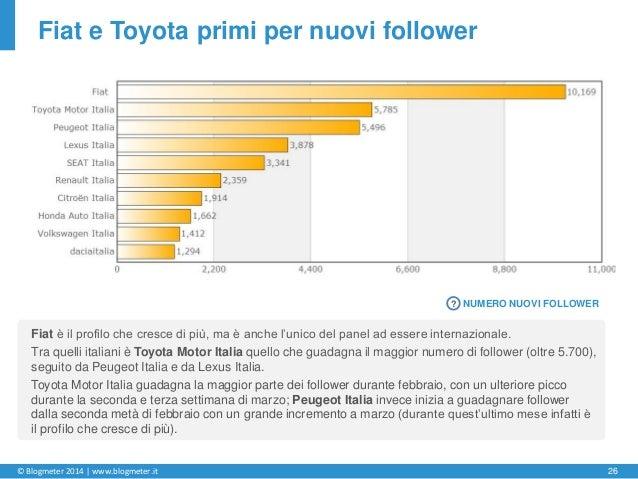 © Blogmeter 2014 | www.blogmeter.it 26 Fiat e Toyota primi per nuovi follower Fiat è il profilo che cresce di più, ma è an...