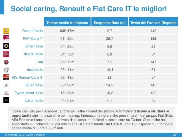 © Blogmeter 2014 | www.blogmeter.it 29 Social caring, Renault e Fiat Care IT le migliori Come già visto per Facebook, anch...