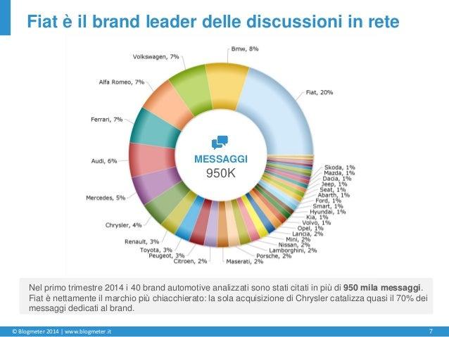 © Blogmeter 2014 | www.blogmeter.it 7 Fiat è il brand leader delle discussioni in rete Nel primo trimestre 2014 i 40 brand...