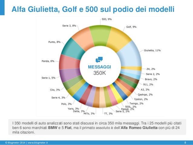 © Blogmeter 2014 | www.blogmeter.it 8 Alfa Giulietta, Golf e 500 sul podio dei modelli I 350 modelli di auto analizzati so...