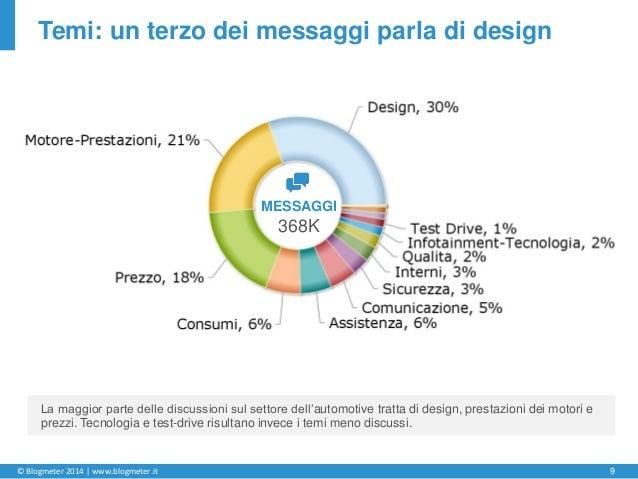 © Blogmeter 2014 | www.blogmeter.it 9 Temi: un terzo dei messaggi parla di design MESSAGGI 368K La maggior parte delle dis...