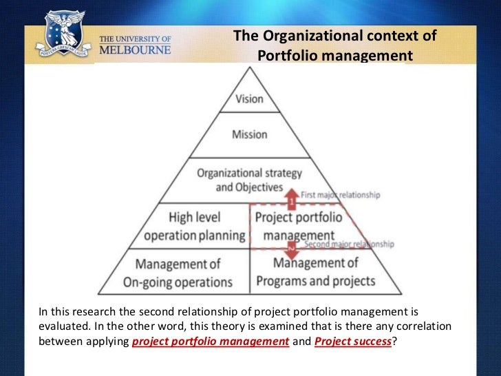 Portfolio Management Of The Research Projects