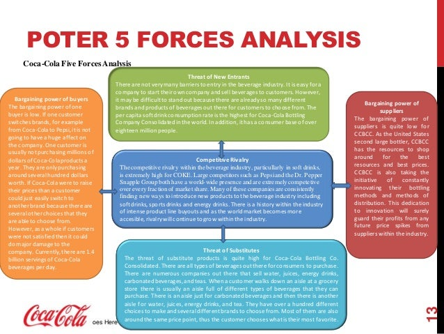 PepsiCo Five Forces Analysis (Porter's Model)