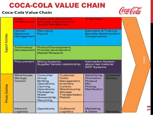 the operational logistics for pepsi and coke Regarding to operations of logistics the pepsi and coca cola consisted of largely  the same what concerns their own ingredients they.