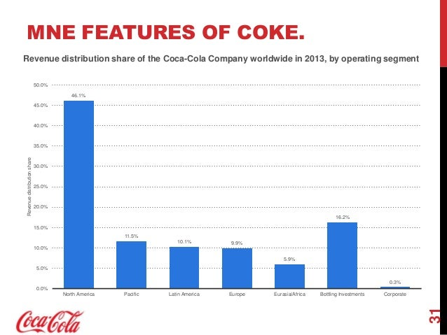 coca cola international business strategy for globalization