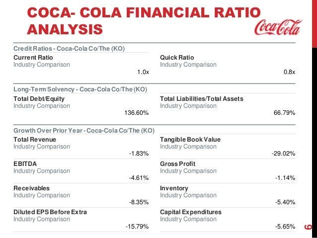 coca cola case study international business