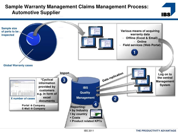 WM Organisational Structure as well Sap Integration besides Sap Business One 9 1 Version Sap Hana besides Acquire To Retire Discussion Document besides Controlling Warranty Costs With A Closed Loop Quality Management System. on product information management sap