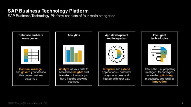 3 Public © 2021 SAP SE or an SAP affiliate company. All rights reserved. ǀ SAP Business Technology Platform SAP Business T...