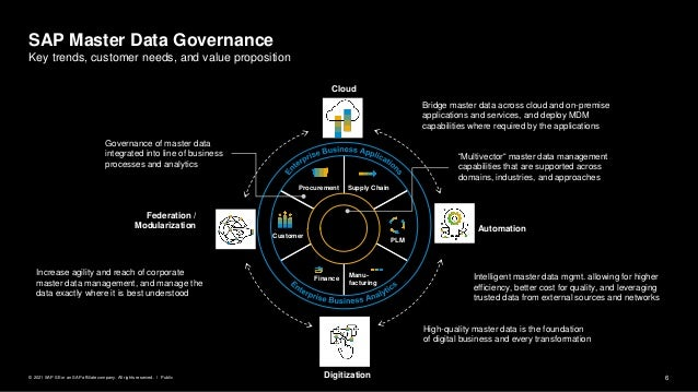 6 Public © 2021 SAP SE or an SAP affiliate company. All rights reserved. ǀ SAP Master Data Governance Key trends, customer...