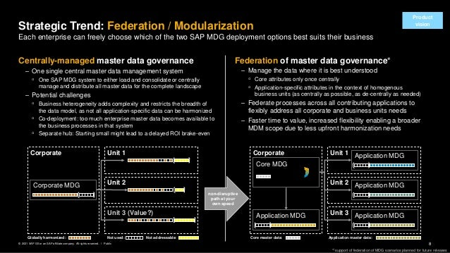 8 Public © 2021 SAP SE or an SAP affiliate company. All rights reserved. ǀ Federation of master data governance* – Manage ...