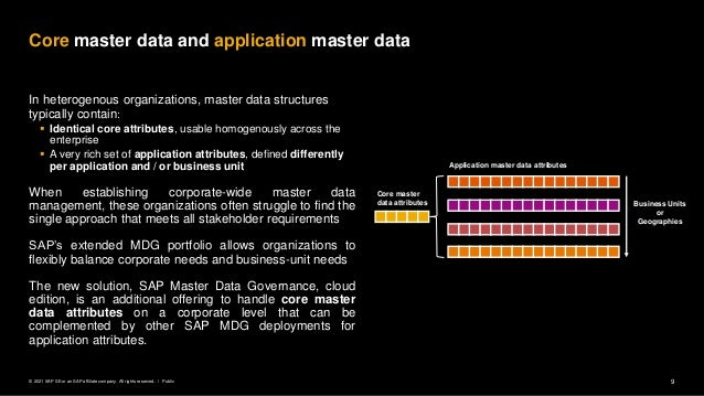 9 Public © 2021 SAP SE or an SAP affiliate company. All rights reserved. ǀ In heterogenous organizations, master data stru...