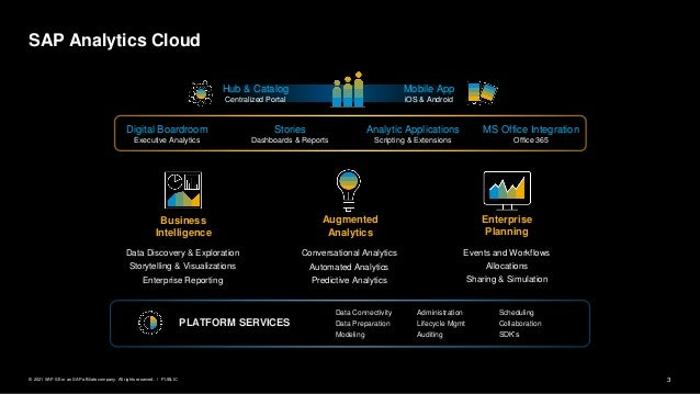 3 PUBLIC © 2021 SAP SE or an SAP affiliate company. All rights reserved. ǀ SAP Analytics Cloud Data Discovery & Exploratio...