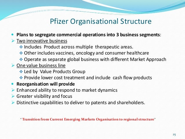 pharmaceutical industry's market structure