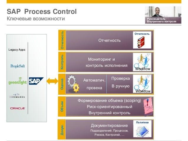 © 2014 SAP AG. All rights reserved. 14 SAP Process Control Ключевые возможности ОценкаКонтрольОтчетностьДокум.Объем Докуме...