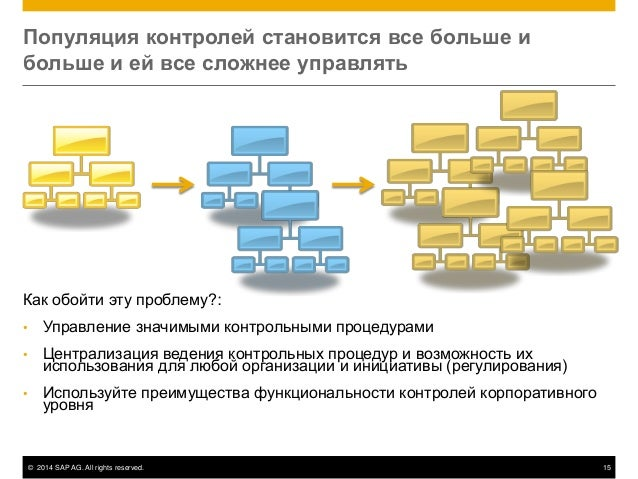 © 2014 SAP AG. All rights reserved. 15 Популяция контролей становится все больше и больше и ей все сложнее управлять Как о...