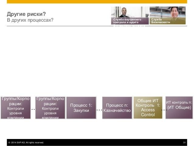 © 2014 SAP AG. All rights reserved. 31 Процесс 1: Закупки Процесс n: Казначейство Общие ИТ Контроль 1: Access Control ИТ к...