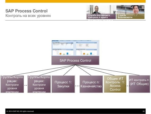 © 2014 SAP AG. All rights reserved. 32 SAP Process Control Контроль на всех уровнях SAP Process Control Процесс 1: Закупки...