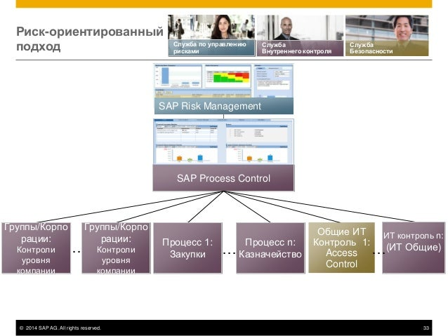 © 2014 SAP AG. All rights reserved. 33 SAP Risk Management Риск-ориентированный подход SAP Process Control Служба Безопасн...