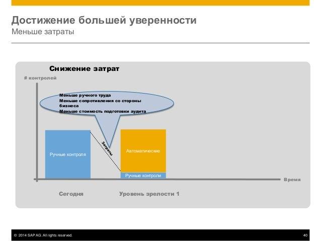 © 2014 SAP AG. All rights reserved. 40 Достижение большей уверенности Меньше затраты Снижение затрат Ручные контроля Сегод...