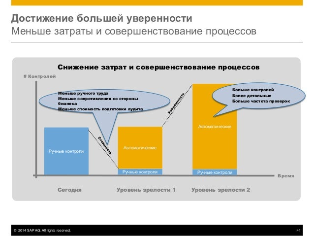 © 2014 SAP AG. All rights reserved. 41 Достижение большей уверенности Меньше затраты и совершенствование процессов Ручные ...