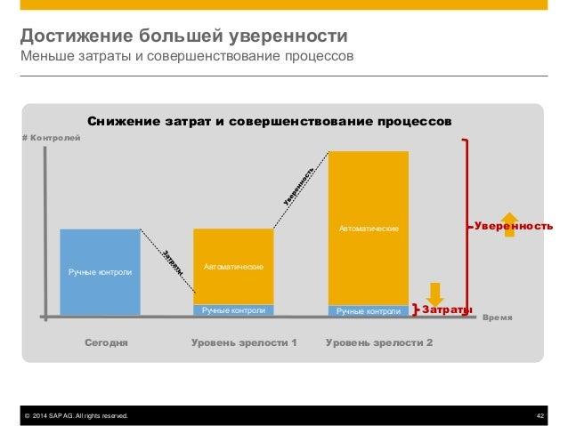 © 2014 SAP AG. All rights reserved. 42 Достижение большей уверенности Меньше затраты и совершенствование процессов Снижени...