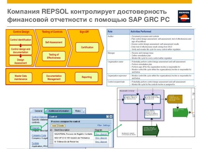 © 2014 SAP AG. All rights reserved. 43 Компания REPSOL контролирует достоверность финансовой отчетности с помощью SAP GRC ...