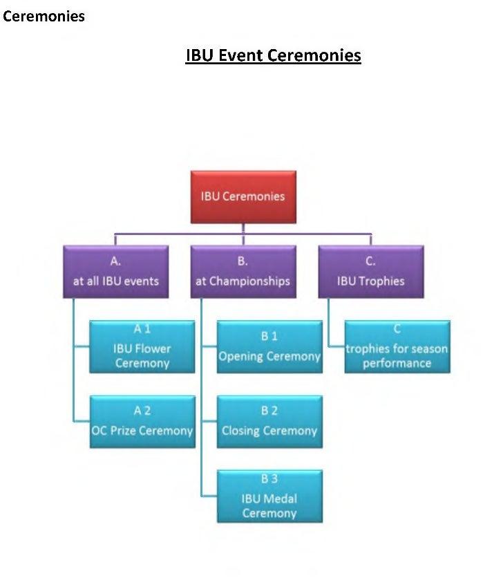 Ceremonies             IBU Event Ceremonies