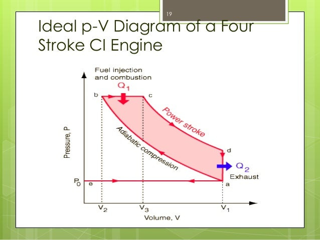 Internal Combustion Engine Part 1 – Internal Combustion Engine Cooling System Diagram