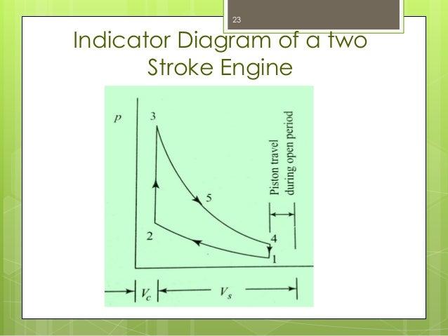 Internal Bustion Engine Part 1