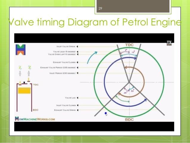 valve and port timing diagram ppt presentation csusm x fc2