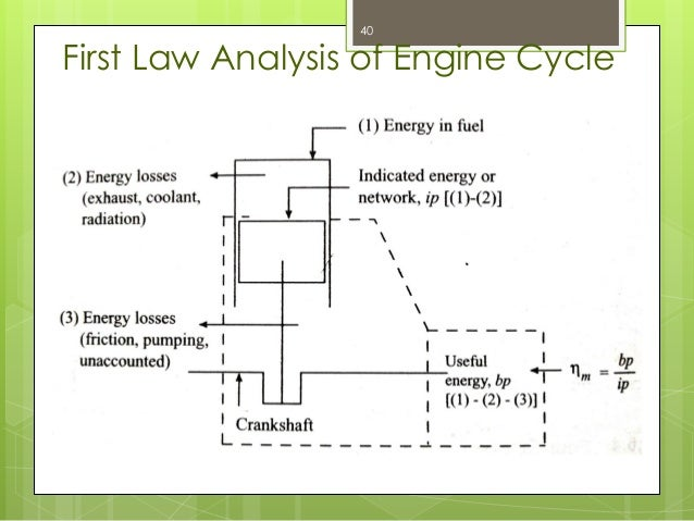 internal combustion engine part 1 rh slideshare net Motorcycle Basic Engine Diagram Rotary Engine Diagram